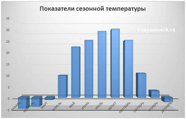 Показатели сезонной температуры в г
